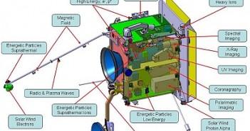 Projekt wstępny rozmieszczenia instrumentów na Solar Orbiterze/Credits: ESA