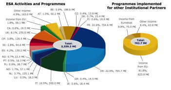 Składniki budżetu ESA na rok 2014 / Credit: ESA