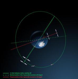 Rzeczywista i planowana orbita satelitów Galileo 5 i 6, a także satelitów fazy IOV - widok biegunowy