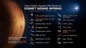 Misje marsjańskie i inne, które biorą udział w obserwacjach C/2013 A1 / Credits - NASA