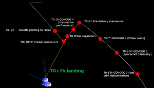 Przebieg operacji lądowania Philae w czasie