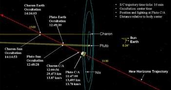 Przelot sondy obok Plutona - 14 lipca 2015 / Credits - domena publiczna