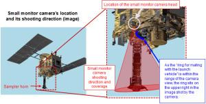 Położenie mini-kamery na sondzie Hayabusa 2 i jej pole wiedzenia