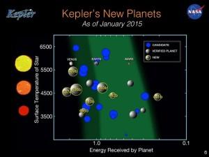 Małe egzoplanety, krążące w lub blisko ekosfery swoich gwiazd oraz porównanie z Wenus, Ziemią oraz Marsem / Credits - NASA