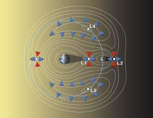 Punkty równowagi (punkty Lagrange'a) układu Ziemia-Księżyc / Credit: NASA