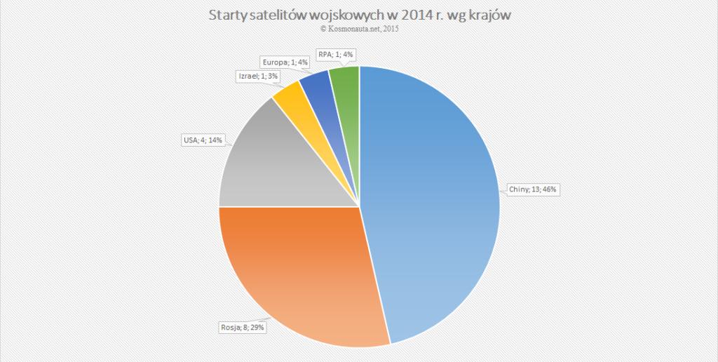 Starty satelitów wojskowych w 2014 r. wg krajów