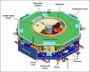 Przekrój ogólny przez satelitę MMS