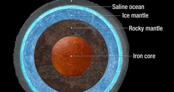 Prawdopodobna struktura wewnętrzna Ganimedesa / Credits - NASA, ESA, A. Feild (STScI)
