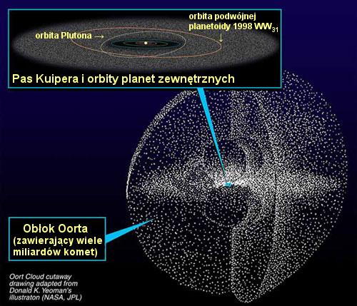 Obłok Oorta / Credits - wikimedia commons, NASA, JPL