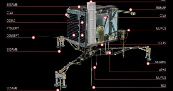 Instrumenty Philae / Credits - ESA / ATG medialab
