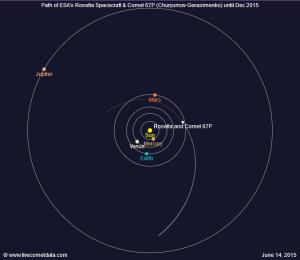 Położenie komety 67P w dniu 14 czerwca 2015 / Credit: livecometdata.com