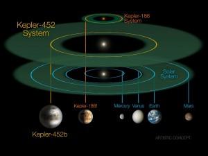 Porównanie orbit Ziemi, Keplera-452 b i Keplera-186 f (innej egzoplanety w ekosferze, ale krążącej wokół słabej gwiazdy) / Credits - NASA/JPL-CalTech/R. Hurt