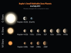 Wszystkie znane małe egzoplanety, krążące w ekosferach swych gwiazd - stan na lipiec 2015 / Credits - NASA/JPL-CalTech/R. Hurt