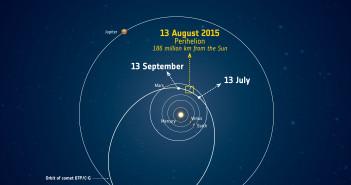 Peryhelium komety 67P, które nastąpiło w sierpniu 2015 roku / Credits - ESA
