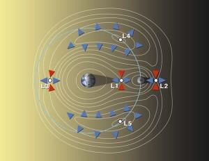 Punkty libracyjne układu Ziemia - Księżyc / Credits - Wikipedia