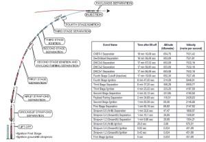 Profil startowy misji PSLV-C28