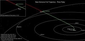 Dotychczasowa trajektoria lotu sondy New Horizons / Credits - NASA, JPL