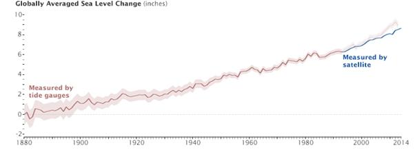 Średni wzrost poziomu morza od 1880 roku.