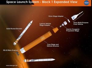 Schemat rakiety Space Launch System / Źródło: NASA/MSFC