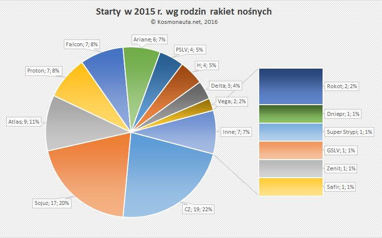 Starty w 2015 wg rodzin rakiet nośnych / Credit: Kosmonauta.net