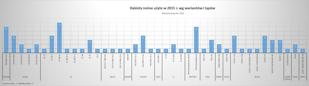 Rakiety nośne użyte w 2015 r. wg wariantów i typów / Credit: Kosmonauta.net