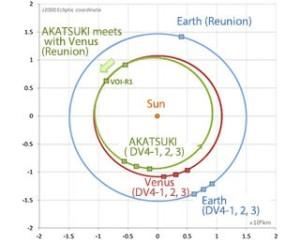 Orbita hibernacyjna VCO Akatsuki / Credit: JAXA