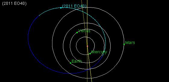 Orbita 2011 EO40 / Credits - JPL, NASA