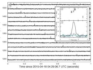 Diagram pokazujący narastające opóźnienie w dotarciu sygnału radiowego do Ziemi (funkcja częstotliwości). Opóźnienie jest spowodowane natrafieniem na materię w drodze z źródła do Ziemi. Źródło: E.F.Keane (SKAO).